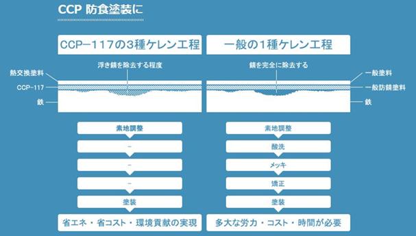 CCP-117 使用用途比較図