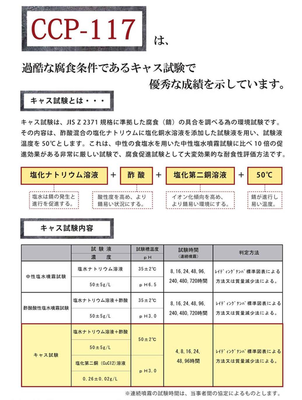 CCP-117性能図1 〜CCP-117は、過酷な腐食条件であるキャス試験で優秀な成績を示しています。
