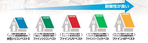 スレート屋根用塗料シリーズ性能図