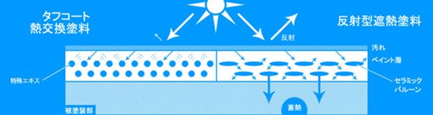 タフコートの説明図