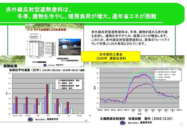 赤外線反射型遮熱塗料は、冬季、建物を冷やし、暖房負荷が増大。通年省エネが困難