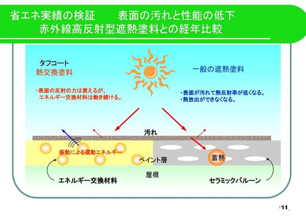 省エネ実績の検証図 / 表面の汚れと性能の低下 赤外線高反射型遮熱塗料との経年比較図